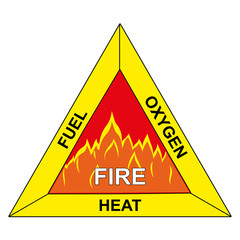 Icons of flammable triangle of fire