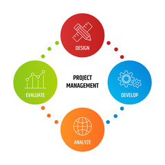 Diagram project Management business product development