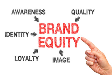 Brand Equity - Marketing and Business Concept