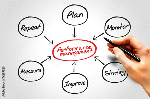 why a performance management system is