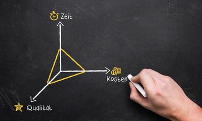 Skizze über den Zusammenhang zwischen Kosten, Zeit und Qualität