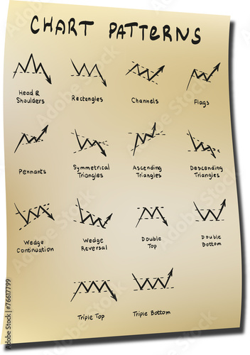 Forex chart patterns 4