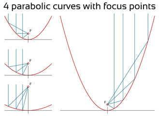 Parabolic curves with focus points