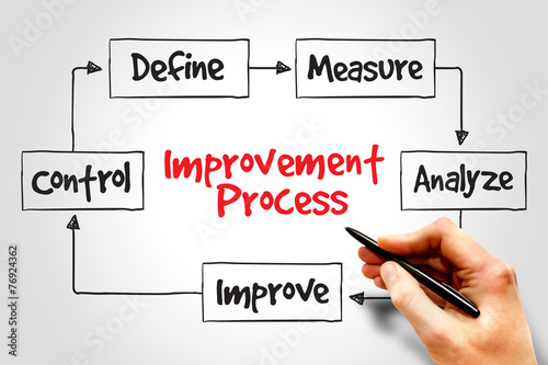 process improvement Basic tools for process improvement below is a list of basic tools for process improvement i use these tools when applying the pdsa cycle plan: identify the problem or the issue perceive the final outcome gather the data do: conduct the action make the improvements implement the changes study: review the actions.