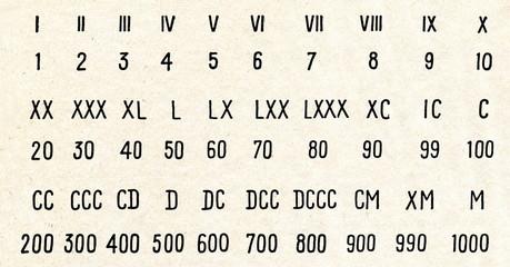 Roman and arabic numerals