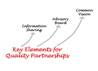 Key Elements for Quality Partnerships