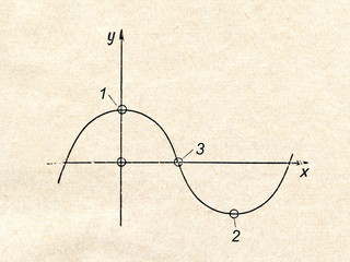 Sinusoid, a curve of the third degree