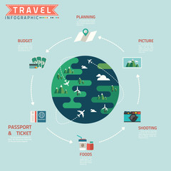 travel cycle infographic with minimal world
