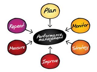 Performance management flow chart diagram, business concept
