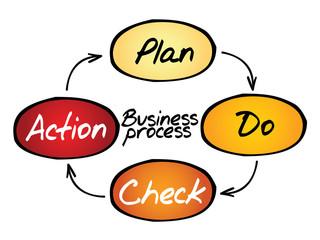 Business Process (PDCA) circle concept