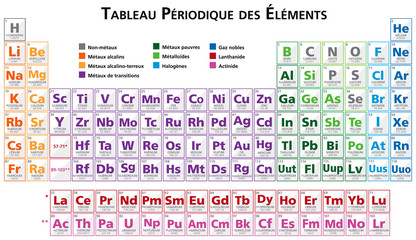 Periodic table of the elements illustration vector in french