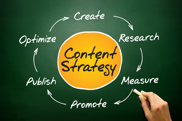 Content Strategy, SEO process circle, concept on blackboard