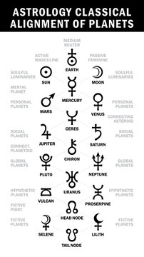 Astrology classical alignment of planets (Essential Astrology Symbols chart)