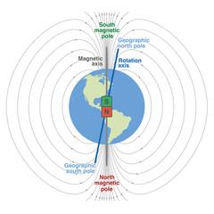 Geomagnetic Field Planet Earth