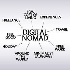 digital nomad graph - create vector brushes