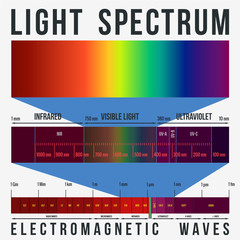 Light Waves Spectrum