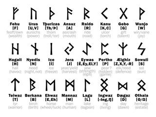 FUTHARK [fuþark] Runic Alphabet and its Sorcery interpretation