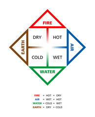 Colored Classical Four Elements With Their Qualities