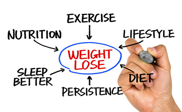 weight loss flowchart hand drawing on whiteboard