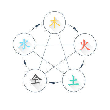 Wu Xing - Five Elements - Flat Icons (Wood, Fire, Earth, Iron, Water)