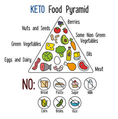 Nutrition infographics: food pyramid diagram for the ketogenic diet.
