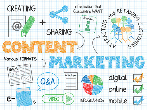 CONTENT MARKETING Vector Sketch Notes