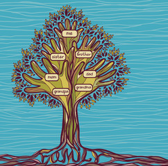 Concept family tree.