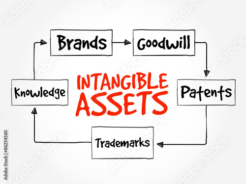 Intangible Assets Types Strategy Mind Map Business Concept Stock
