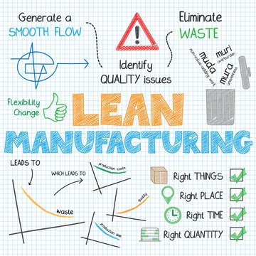 LEAN MANUFACTURING Vector Sketch Notes