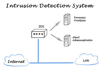 Diagram of Network and System Security