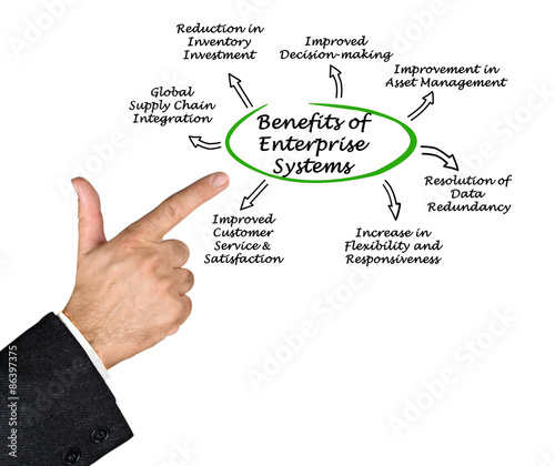 the benefits of enterprise systems