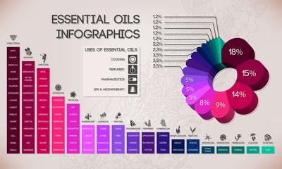 Essential oils infographics