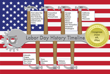 Labor Day History Time Line