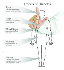 Basic RGBEffects of diabetes