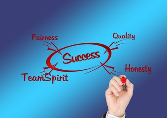 Plan for business success