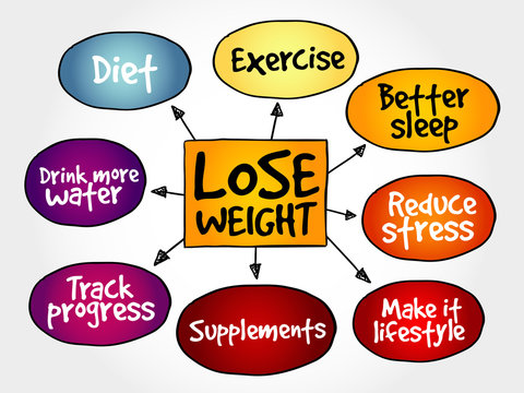 Lose weight mind map concept