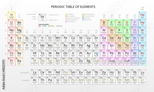 Mendeleev periodic table of the chemical elements vector stock mendeleev periodic table of the chemical elements vector urtaz Choice Image