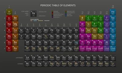 Mendeleev's Periodic Table of Chemical Elements, Dark, Vector.