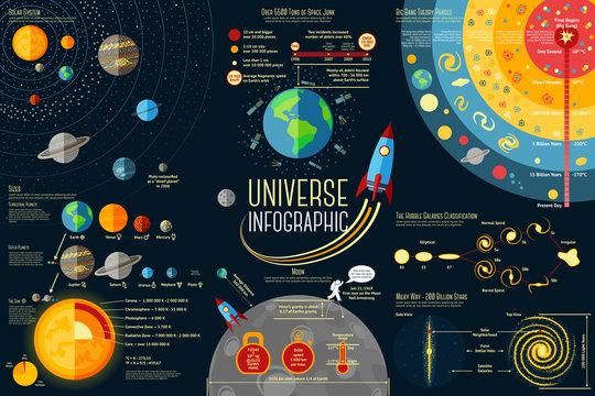 Set of Universe Infographics - Solar system, Planets comparison