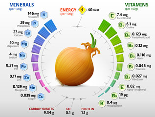 Vitamins and minerals of onion. Shallot bulb nutrition facts