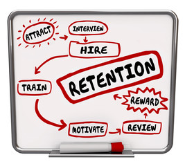 Retention Diagram Plan Hire Train Reward Keep Employees Workers
