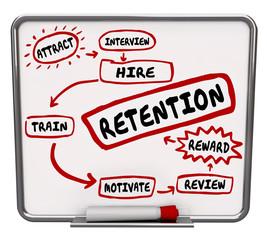 Retention Diagram Plan Hire Train Reward Keep Employees Workers