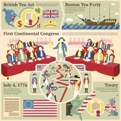 American revolutionary war illustrations - British act, Boston