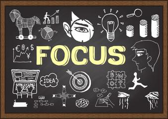 Hand drawn FOCUS on chalkboard. Business plan