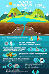 Infographic of Water Conservation