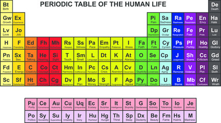 periodic table of feelings and conditions in human life