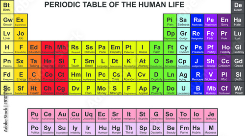 Periodic Table Of Feelings And Conditions In Human Life Stock Image