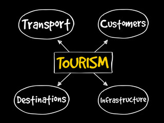 Tourism industry mind map business concept