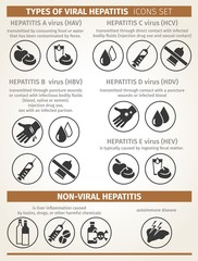 types of viral and non-viral hepatitis. modes of transmission. Vector