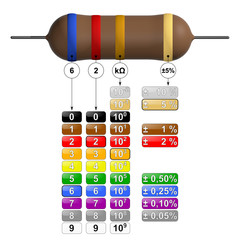 Résistance - 4 anneaux - code couleur